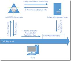 netECMMiniWebService_Overview